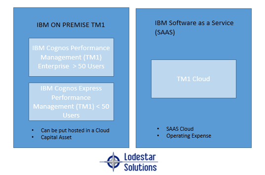 Cognos Cloud vs On-Prem