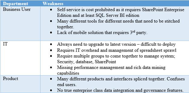 Cognos BI versus Microsoft BI