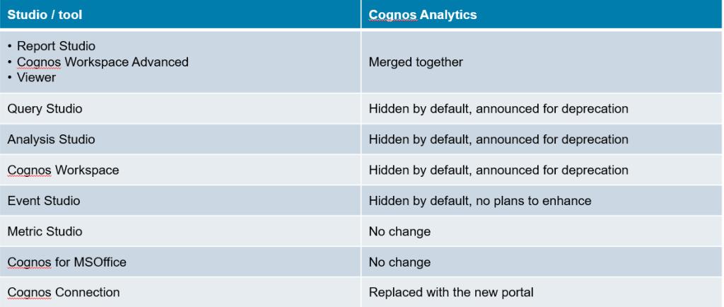 Cognos Analytics 11