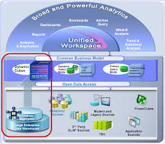 Cognos Data Modeling