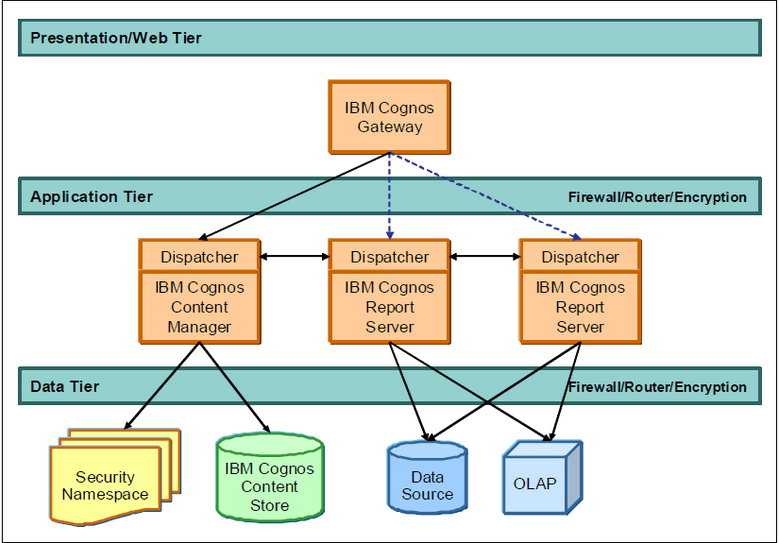 IBM Cognos BI Dispatcher And PVUs Lodestar Solutions - Cognos architecture diagram