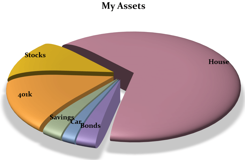 Should I Use Pie Charts In Dashboards Lodestar Solutions