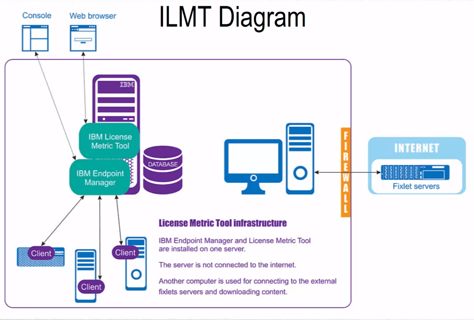 ILMT Tool for My Cognos