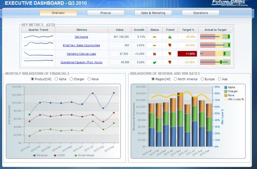 Dashboards with Cognos Analytics