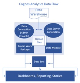 Cognos Analytics Data Flow