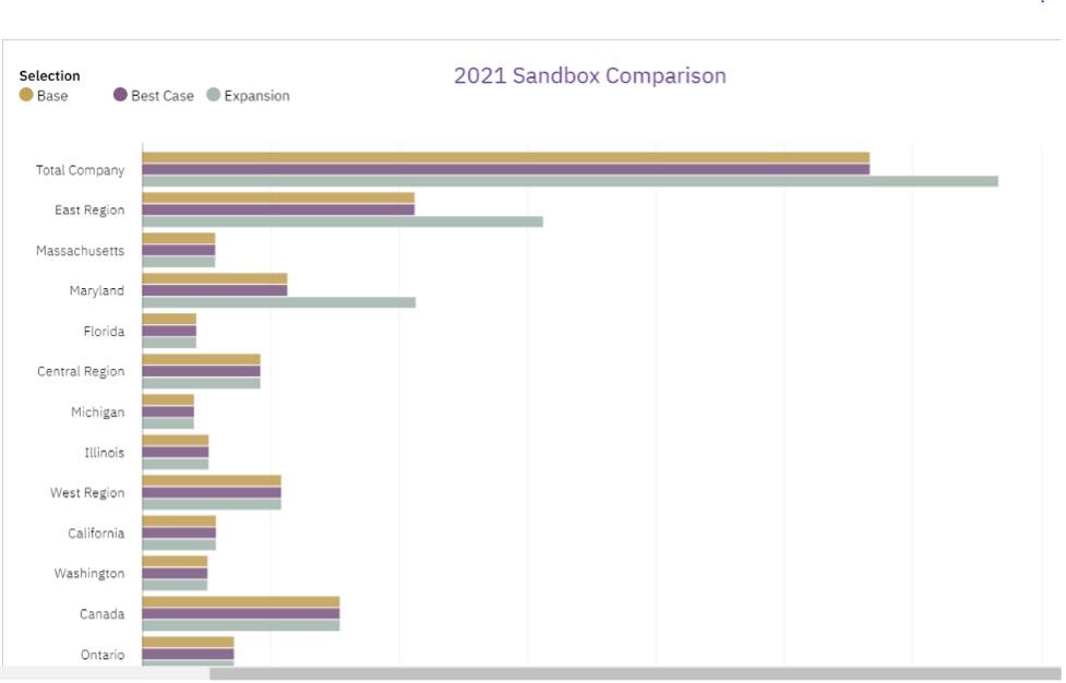 Comparing Sandboxes