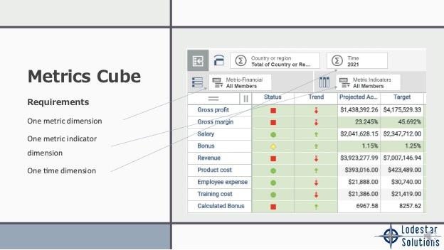 Metrics Cube